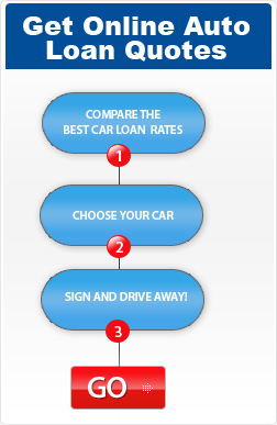 Get Online Auto Loan Quotes